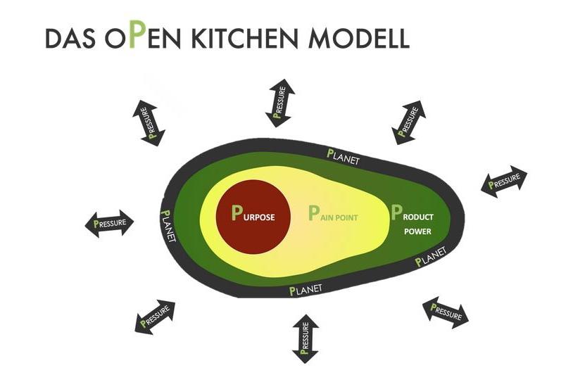 Das Positionierungsmodell von Pahnke Open Kitchen mit dem Purpose in der Mitte erinnert nicht zufällig an eine Avocado.
