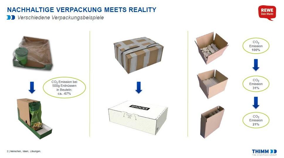 Diese und die folgenden Grafiken zeigen Ausschnitte aus der Präsentation zu nachhaltigen Verpackungen.